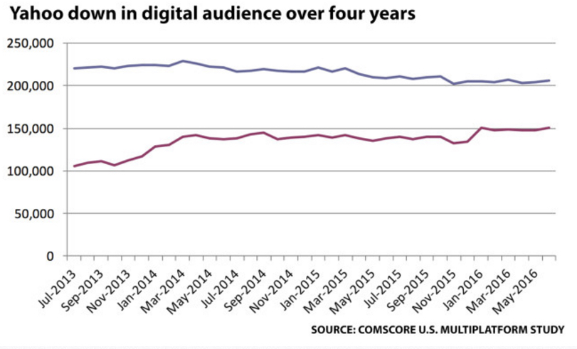 YAHOO DOWN DIGITAL AUDIENCE OVER FOUR YEARS copy