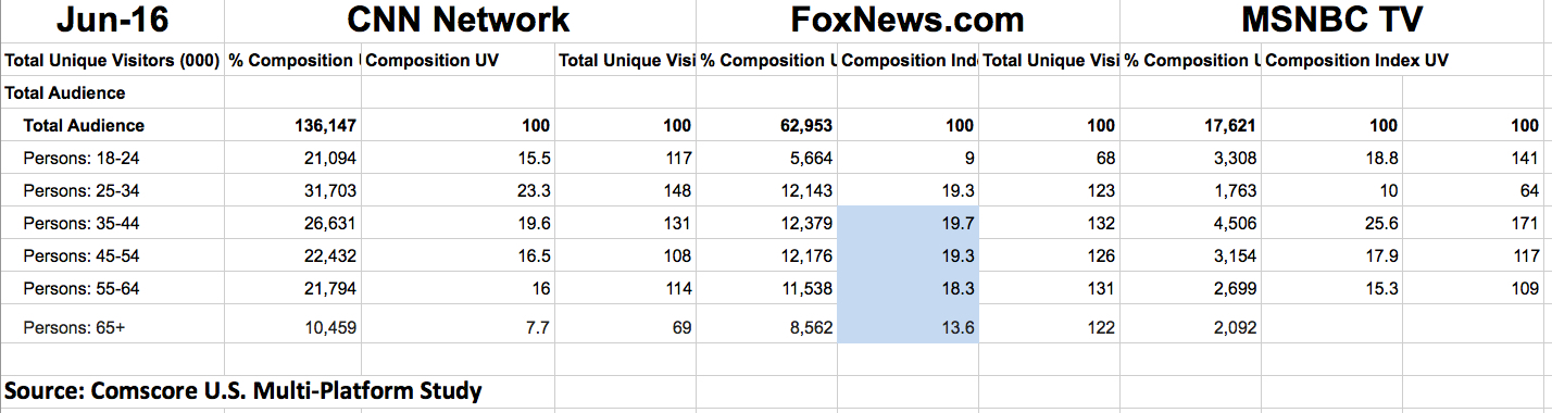 COMSCORE JUNE 2016 FOX NEWS RELATIVE RANKINGS copy