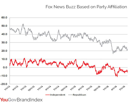 Fox News Brand Buzz Detiriorates with Republican Core Audience copy
