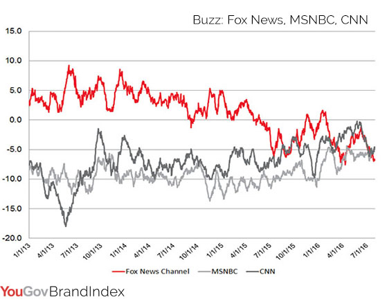 Fox News Drops in Brand Buzz Over Three Years copy