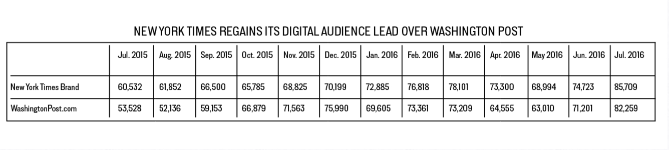 NYT REGAINS LEAD OVER POST NYT POST LEAD BUZZFEED AUGUST 2016 COMSCORE copy 2