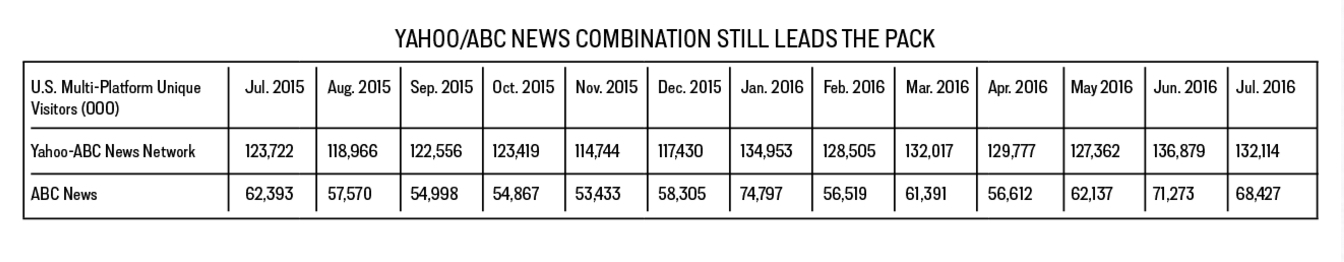 YAHOO ABC NEWS COMBO NYT POST LEAD BUZZFEED AUGUST 2016 COMSCORE copy